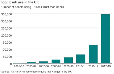 use bank the going hungry in the uk this winter news