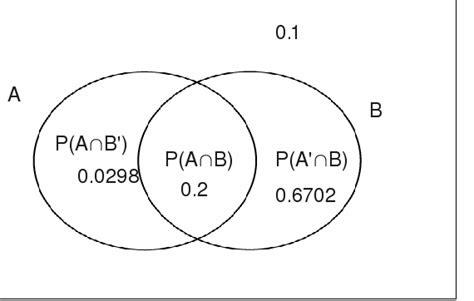 a level venn diagrams venn diagrams 2
