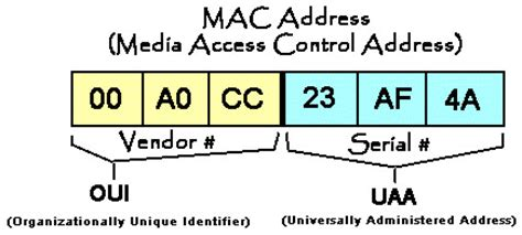 Lookup Mac Address Mac Address In Windows Change Lookup Spoofing