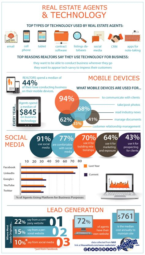 real estate agents technology infographic