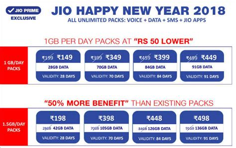 new year 2018 vacation period jio new year 2018 plans revised 1 5 gb day for month at