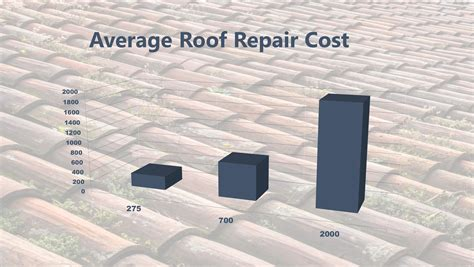 roof repair cost    roofing