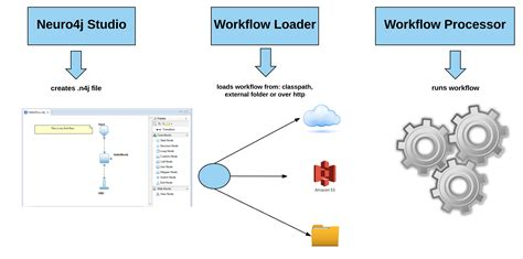 workflow pattern java exle workflow engine java best free home design idea