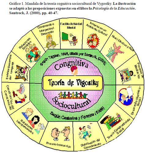 modelo de aprendizaje sociocultural de lev vygotsky stephanie siilva junio 2013