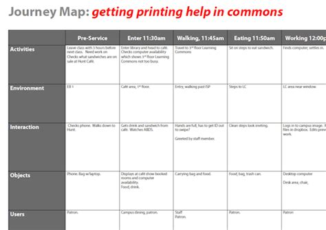 Blueprint Planner journey map overview learning space toolkit