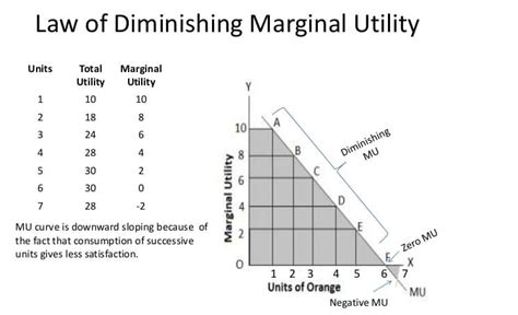law of diminishing returns definition of diminishing marginal utility and diagram 28