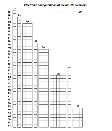 sle electron configuration chart templates 6 free