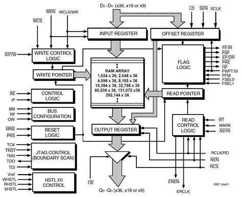 block diagram design 72t36125 block diagram idt