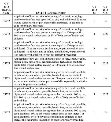 Masshealth Transmittal Letter Billing Cpt 15271 Pdf