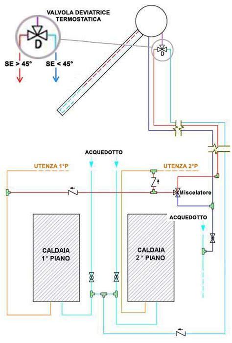 poltrone sovrana prezzi aerazione forzata esempio progetto impianto termico