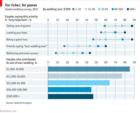 Mba Programs 123 Gre by Why Expensive Weddings Are A Bad Idea Daily Chart