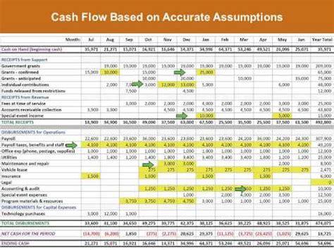 sle cash flow for non profit cash is king managing cash flow for nonprofits webinar