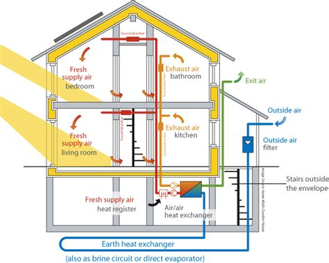 Plumbing System In Residential Building by A Passive House Project Maximizes The Energy Efficiency Of