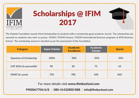Dual Mba Programs In Bangalore by Ifim Institutions