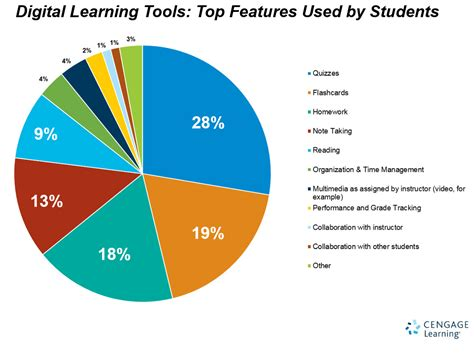 digital used college students use of digital learning tools