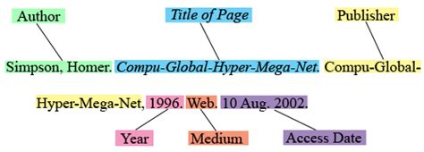 format html page online mla quick guide wsu libraries