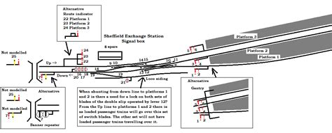 layout design sig sheffield exchange chuffing and brummmming layout