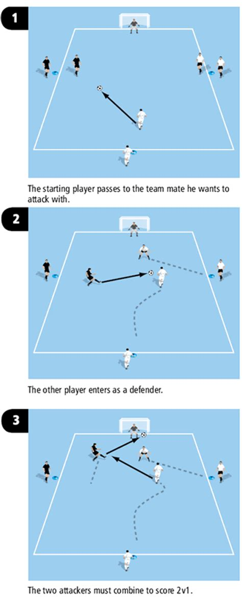 setting up drills clarke soccer attack drill using 2v1 soccer coach weekly