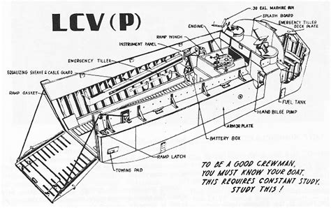 boat landing drawing hyperwar skill in the surf a landing boat manual chapter 3