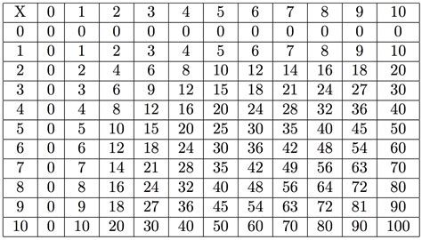 printable times table 1 100 activity shelter printable times table 1 100 activity shelter