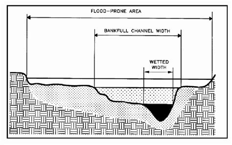cross sectional area of a stream diagram of stream channel and flood prone area cross