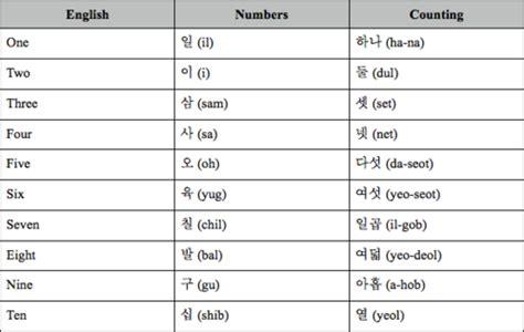 printable korean numbers numbers and counting korean you say