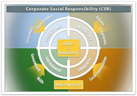 corporate social responsibility policy template greevents corporate social responsibility