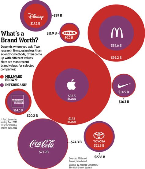 apple valuation apple s brand worth up to 183b but as little as 33b