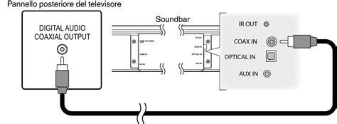 ingresso ottico digitale 4 riproduzione dell ingresso digitale coassiale