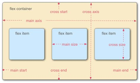 creating css containers flexbox revisited the new syntax for flexible boxes
