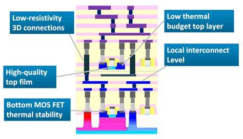 transistor process tsv semiconductor manufacturing design community