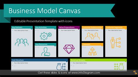 business model presentation template 21 slide business model canvas editable ppt template