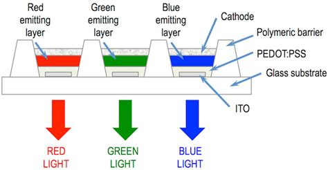 green light emitting diodes with self assembled in rich ingan quantum dots 28 images light