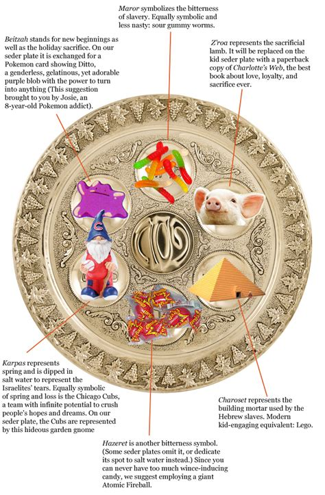seder plate symbols template substitutions tablet magazine news and politics