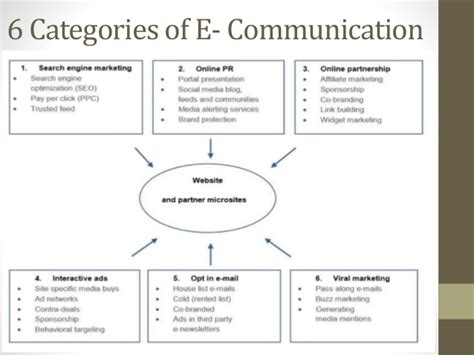 Enrollment Management Marketing And Communication Research Papers by Buy Essays Uk Application Essay Writing Service Test1