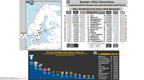 Allsvenskan Table by Sweden 2012 Allsvenskan Location Map With 2011