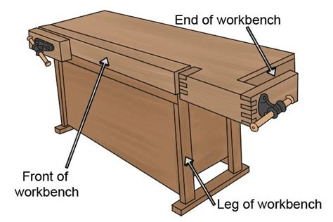 types  woodworking vice wonkee
