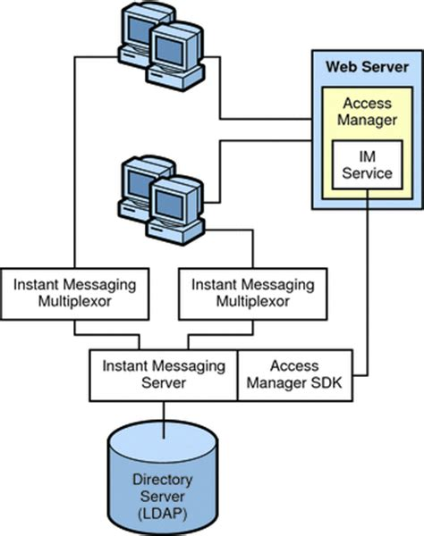 single sign on diagram instant messaging access manager or sso architecture sun