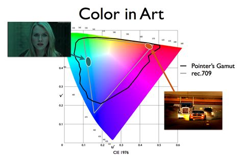 how is in color how much color gamut do displays really need part 2 how