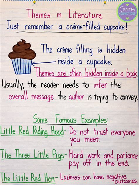 themes in literature anchor chart crafting connections anchors away monday 7 28 14 theme