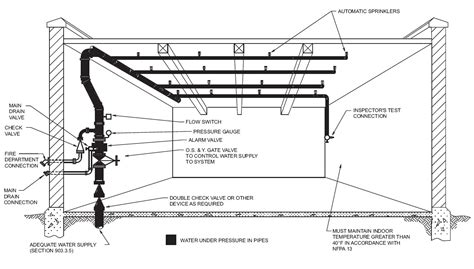 pipe sprinkler system diagram sprinkler systems sprinkler inspection