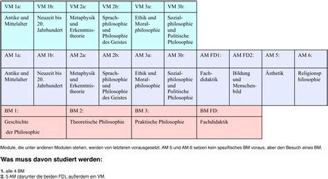 Bewerbung Studium Grundschullehramt Goethe Universit 228 T