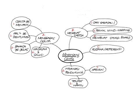 membuat mind map dengan visio kiat kiat sukses ber presentasi presentasi efektif