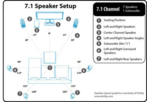 7 1 Surround Sound Speaker Placement Ceiling by Coach A Rookie Avs Forum Home Theater Discussions And