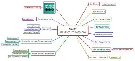 wordpress theme generator kostenlos deutsch arbeitsblatt vorschule 187 deutsch grammatik 252 bungen