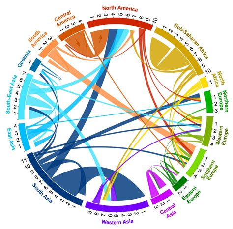 history flow pattern research duo quantify global human migration numbers