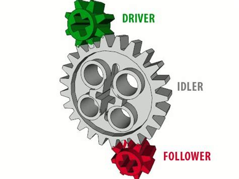 lego wedo tutorial a complete tutorial on lego gears their advantages and