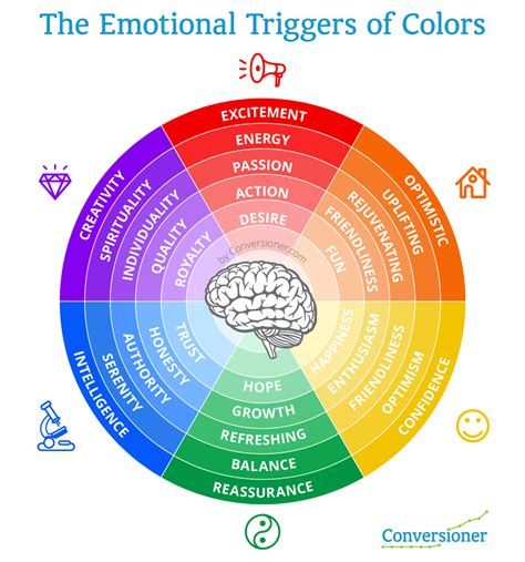 emotions color wheel how to evoke emotion on your landing pages without going