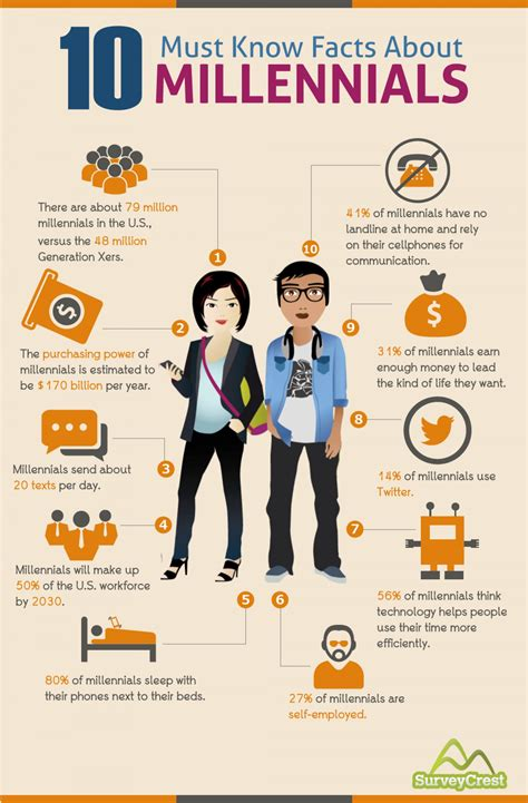 10 must facts about millennials visual ly