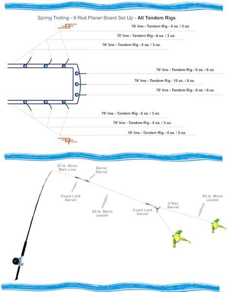 diagram for trolling stripers repair wiring scheme